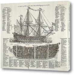 Картина Схема английского 70-пушечного линейного корабля 3 ранга и разре